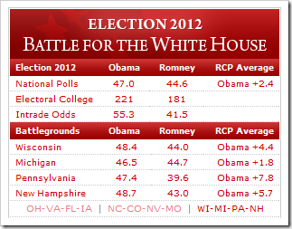 RealClearPolitics - Opinion, News, Analysis, Videos and Polls
