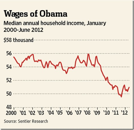 middleclasswages
