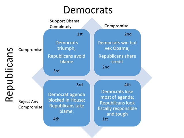 Let's Be Honest About Republican Options On The