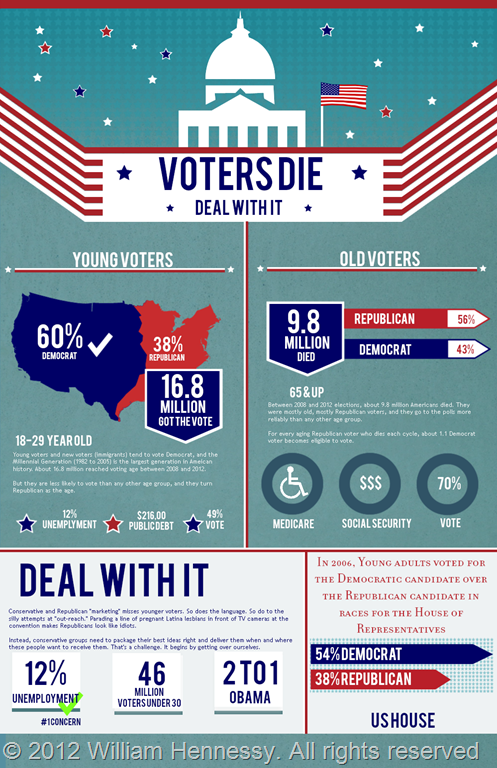 Voter Die--Deal With It