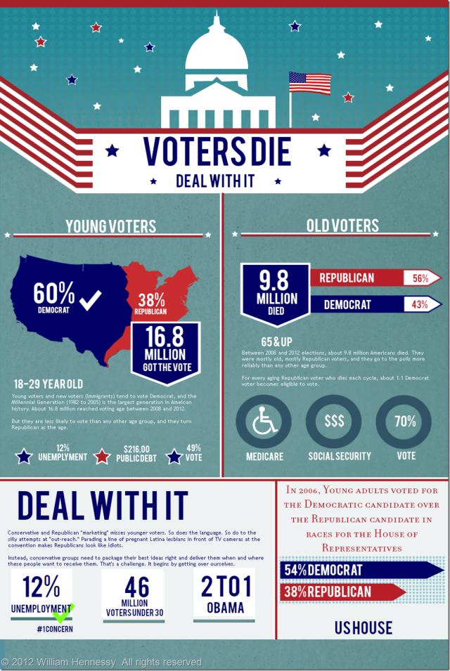 Voters Die